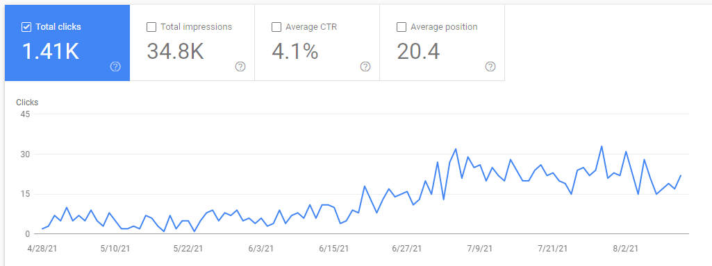 Screenshot from Google Search Console showing great results after taking the SEO Challenge Course by Kristina Azarenko
