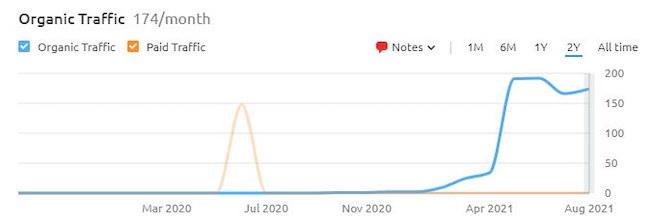 Organic traffic graph